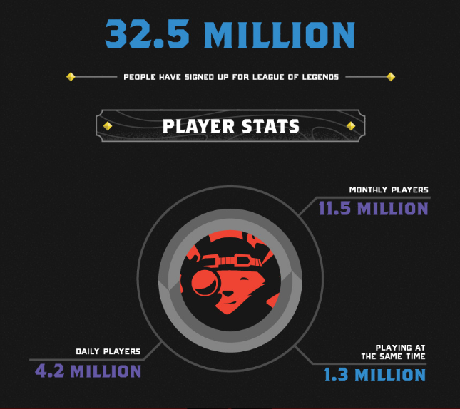 How many people play League of Legends?