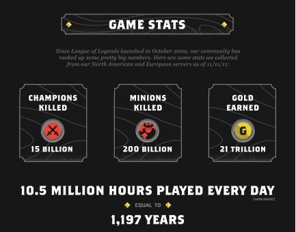 League of Legends Player Count Graph