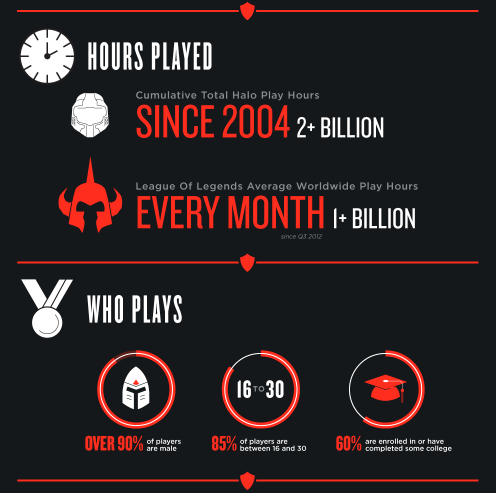 League of Legends Player Count