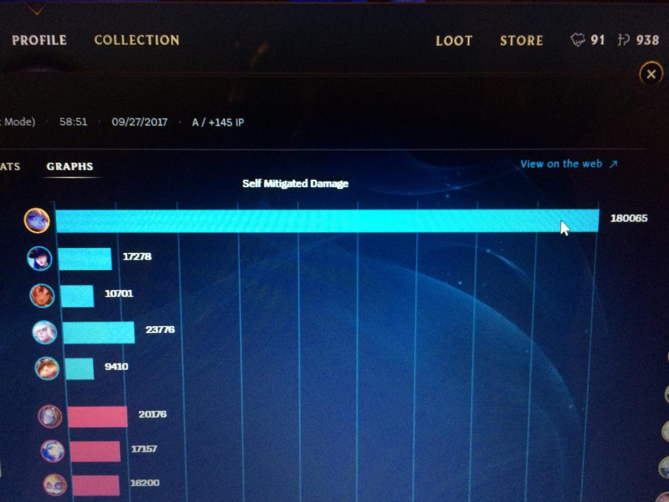 What is Self Mitigated Damage in League of Legends?