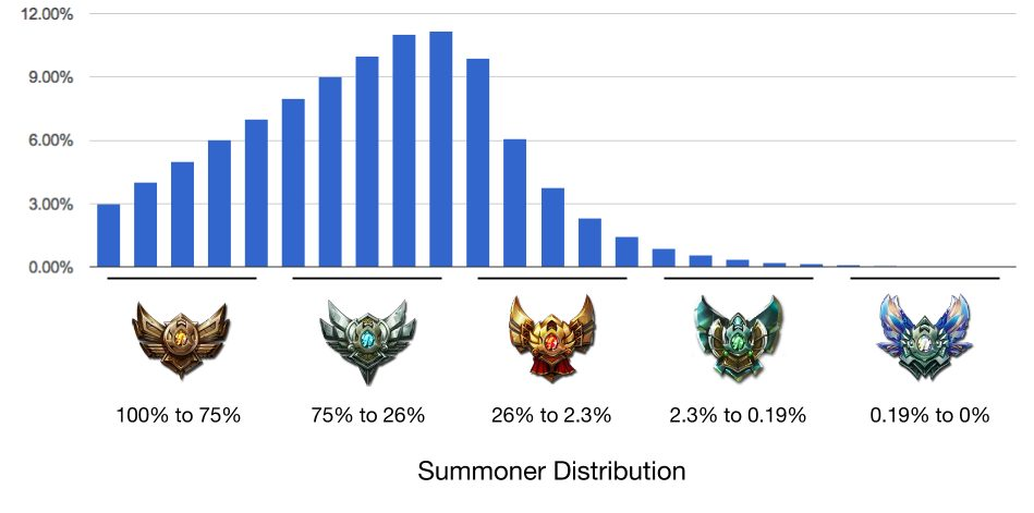 League of Legends is played by a lot of players, but only a few are able to get out of Gold and climb the ranked ladder. Here's a full League of Legends rank distribution of the players