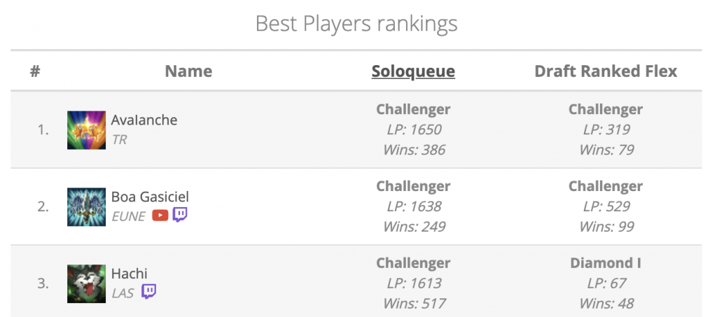 A player called Avalanche, who plays on Turkey server, is the League of Legends #1 player on all servers