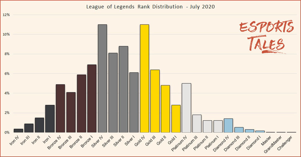 League of Legends has more than 115 million monthly users, but only a few of them can actually reach high elo in the game. In this picture you can see the actual rank distribution in Season 10 of League of Legends.